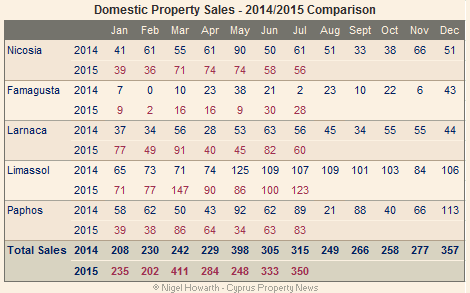 Domestic sales chart